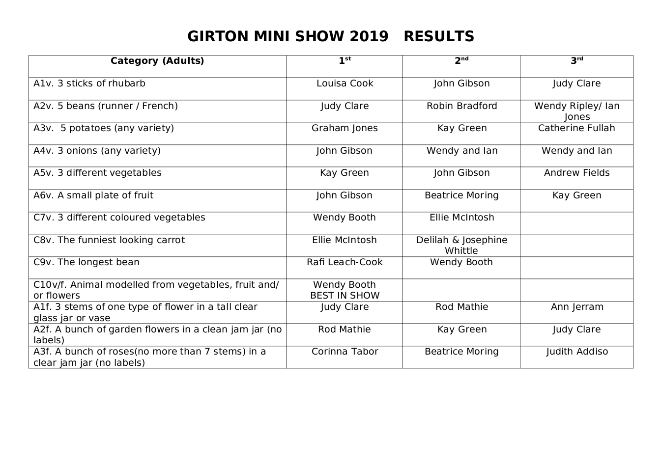 GIRTON MINI SHOW 2019   Table of RESULTS